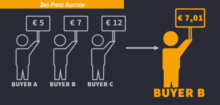 Second Price Auction