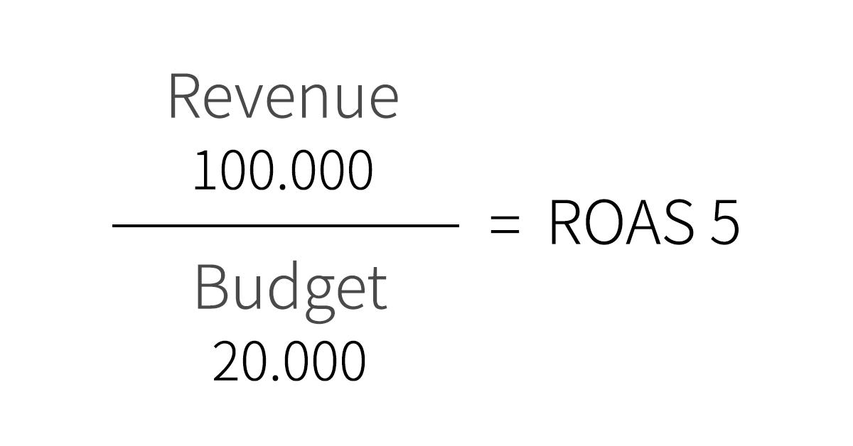 Grava - ROAS formule