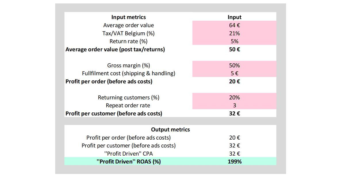 Grava Return on Advertising Spend - voorbeeld