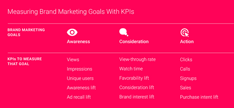 Video marketing YouTube KPIs