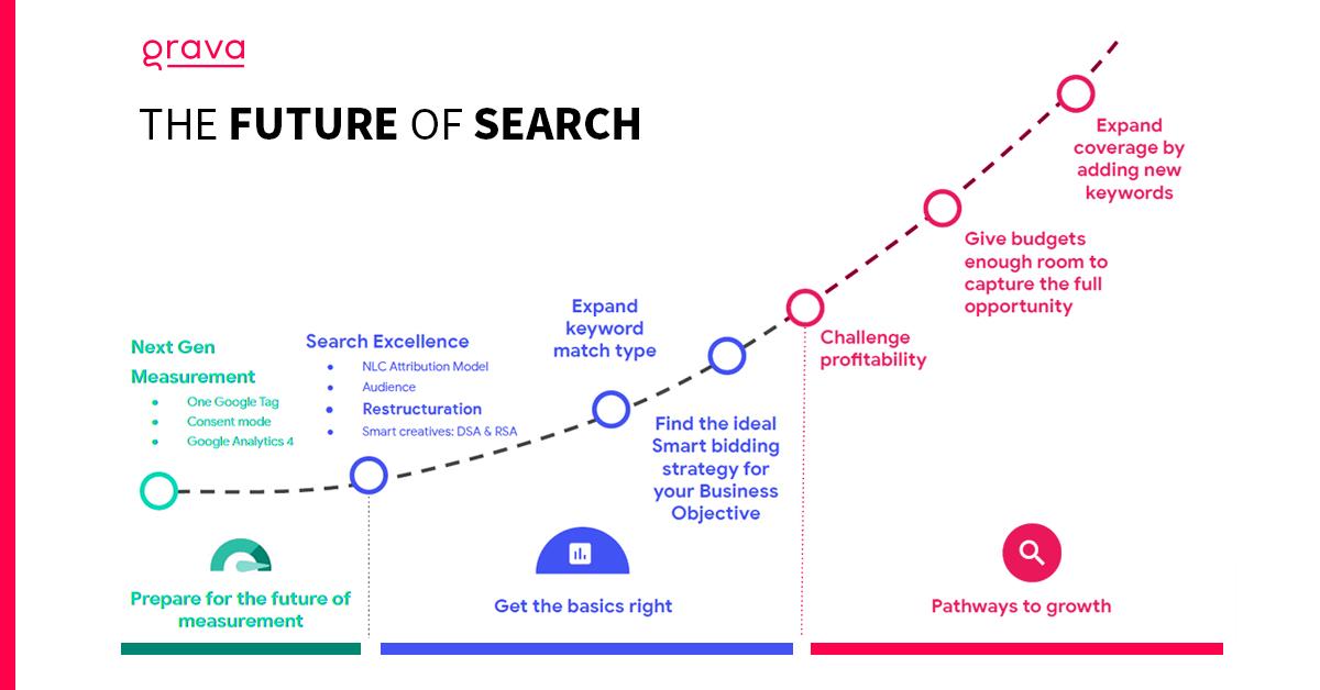 Dynamische responsieve zoekadvertenties #futureofsearch