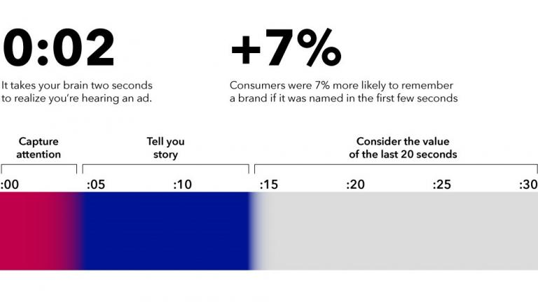 Attention span for audio ads
